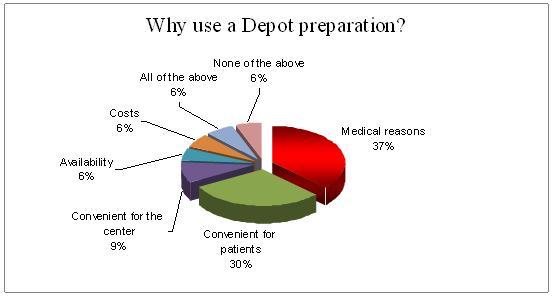 depot preparation