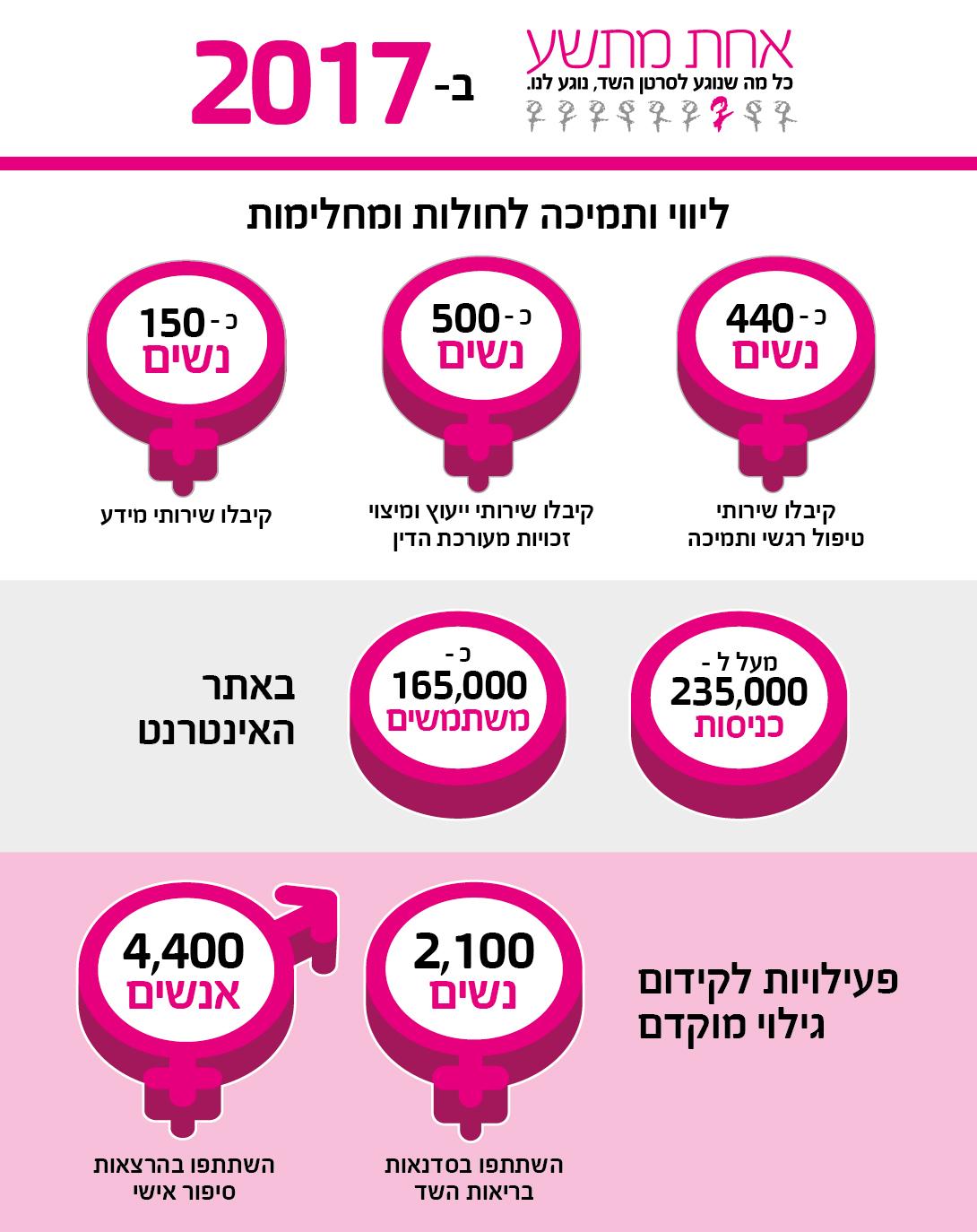 שירותי מידע; כ2,100 נשים השתתפו בסדנאות בריאות השד, כ- 4,400 אנשים שמעו הרצאות סיפור אישיבשנת 2017: 430 נשים קיבלו שירותי טיפול רגשי ותמיכה, 500 נשים קיבלו שירותי ייעוץ ומיצוי זכויות, 150 נשים קיבלו מ