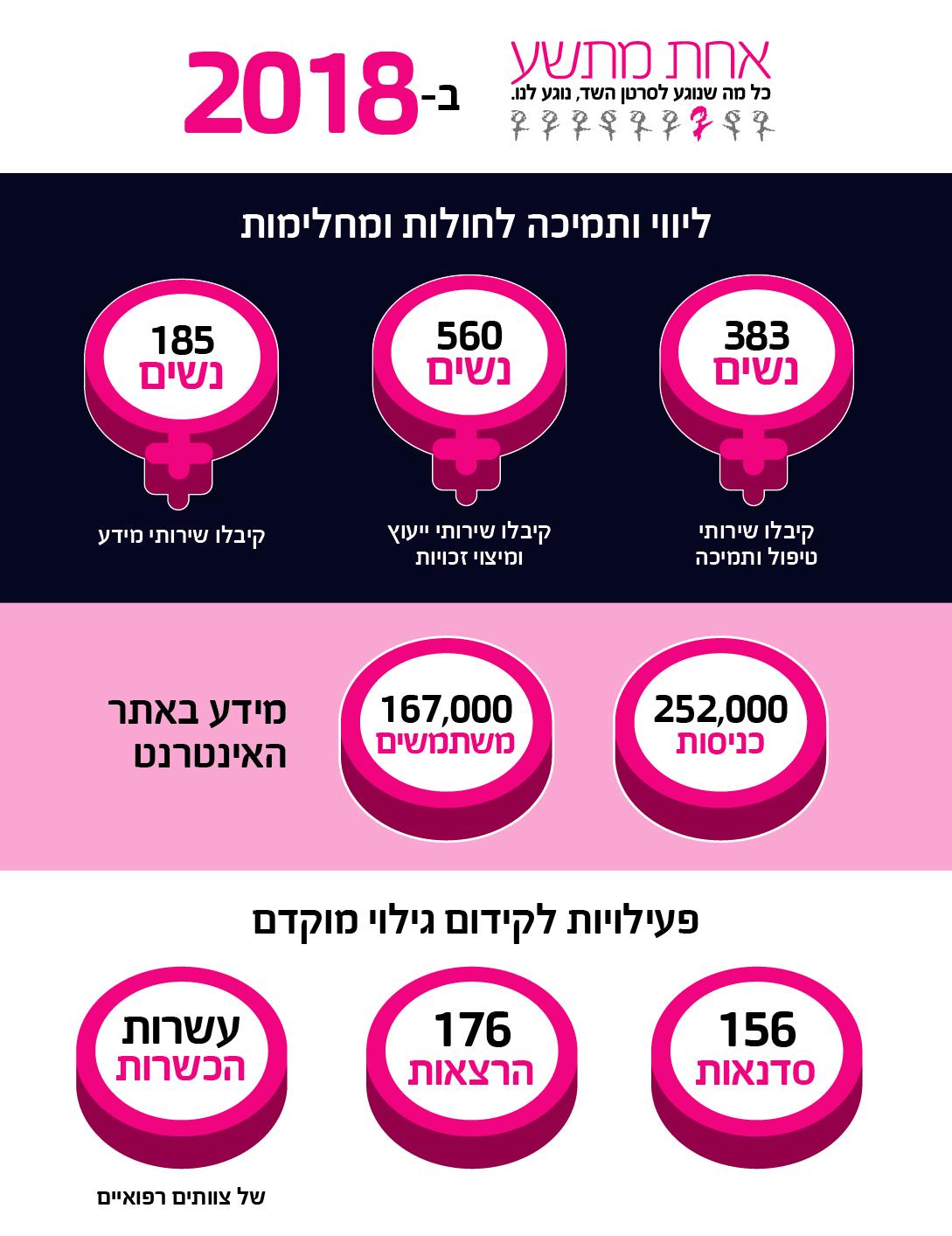 סיכום פעילות אחת מתשע ב - 2018: 383 נשים קיבלו שירותי טיפול ותמיכה; 560 נשים קיבלו שירותי מיצוי זכויות; 185 נשים קיבלו שירותי מידע; כ - 252,000 כניסות לאתר, כ - 167,000 משתמשים; פעילות גילוי מוקדם: 156 סדנאות, 176 הרצאות ועשרות הכשרות לצוותים רפואיים